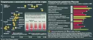 Россия в мировых рейтингах 2015 года